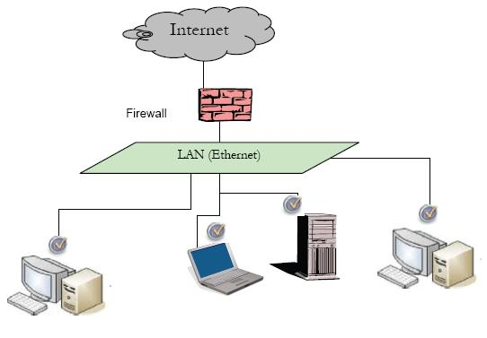 Typical LAN Layout Diagram