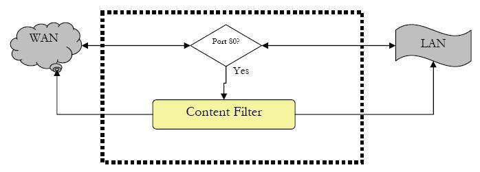 ContentProtect Traffic Handling Architecture
