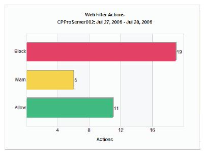Advanced Web Filter Action Reporting Charts